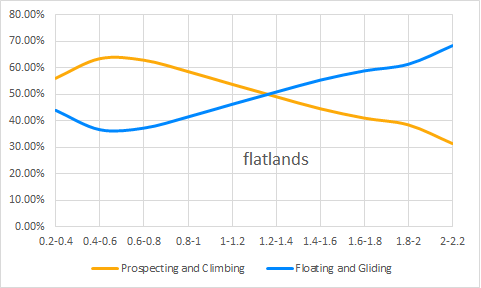 varios and phases flatlands